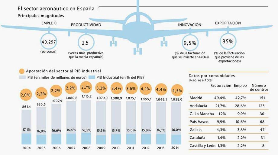 El crecimiento del sector aeronáutico